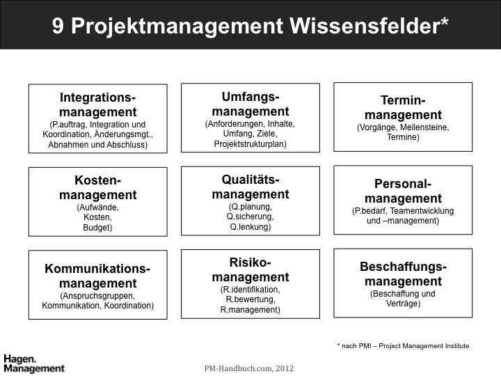 Begriffe | Projektmanagement Handbuch