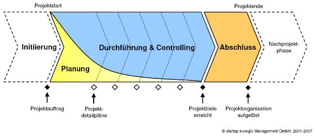 Handbuch Projektmanagement Pdf