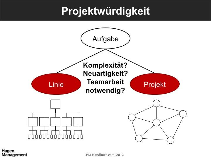 linie vs projekt